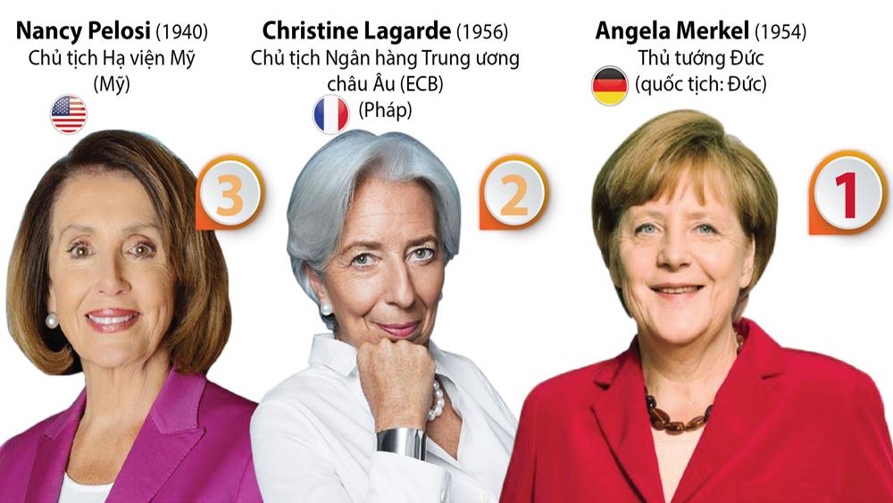 10 phụ nữ quyền lực nhất thế giới năm 2019